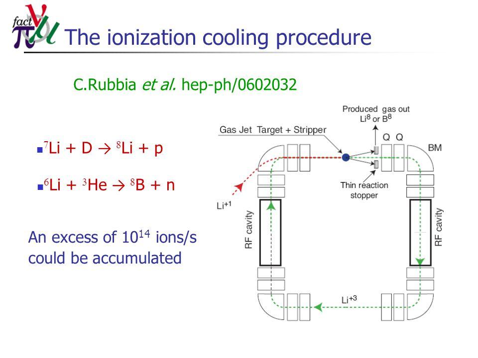 The ionization cooling procedure  Li + D →   Li + p  Li +  He →   B + n C.Rubbia et al. hep-ph/0602032 An excess of 10 14 ions/s could be accum