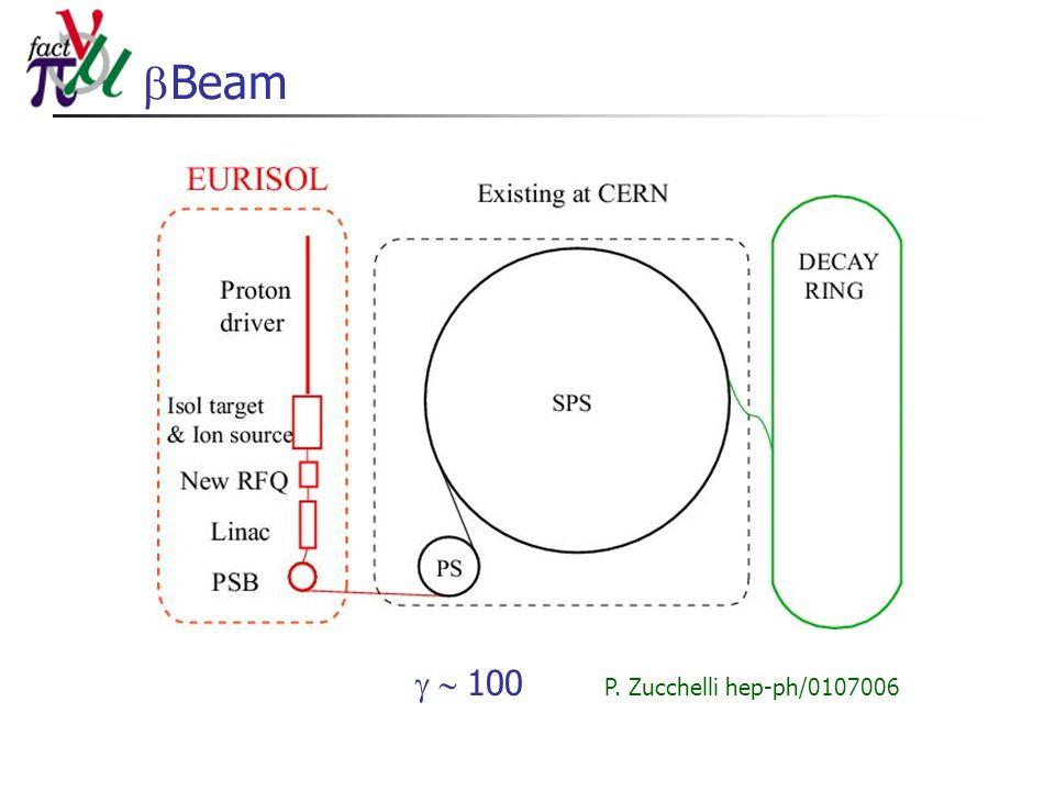  Beam P. Zucchelli hep-ph/0107006  100