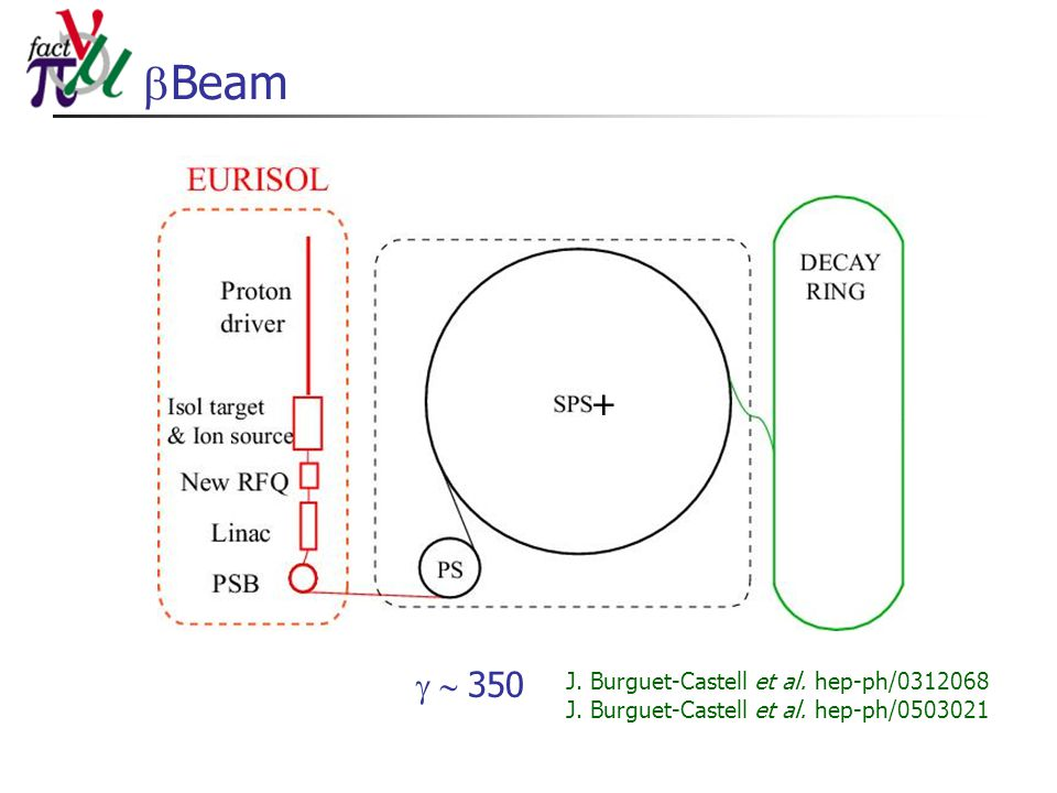  Beam + J. Burguet-Castell et al. hep-ph/0312068 J. Burguet-Castell et al. hep-ph/0503021  350