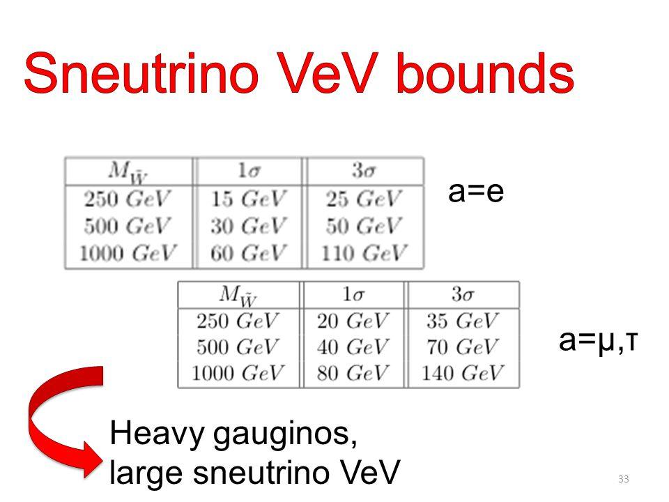 Heavy gauginos, large sneutrino VeV a=e a=μ,τ 33