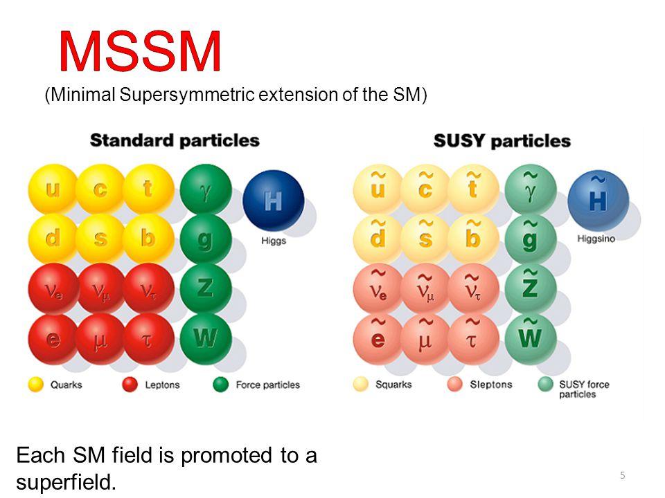 Gauginos Majorana mass are forbidden by R symmetry MSSM is not R symmetry invariant Gauginos should be Dirac fermions.