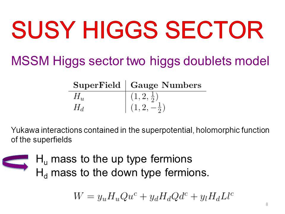 Majorana mass for gauginos Trilinear scalar coupling 39