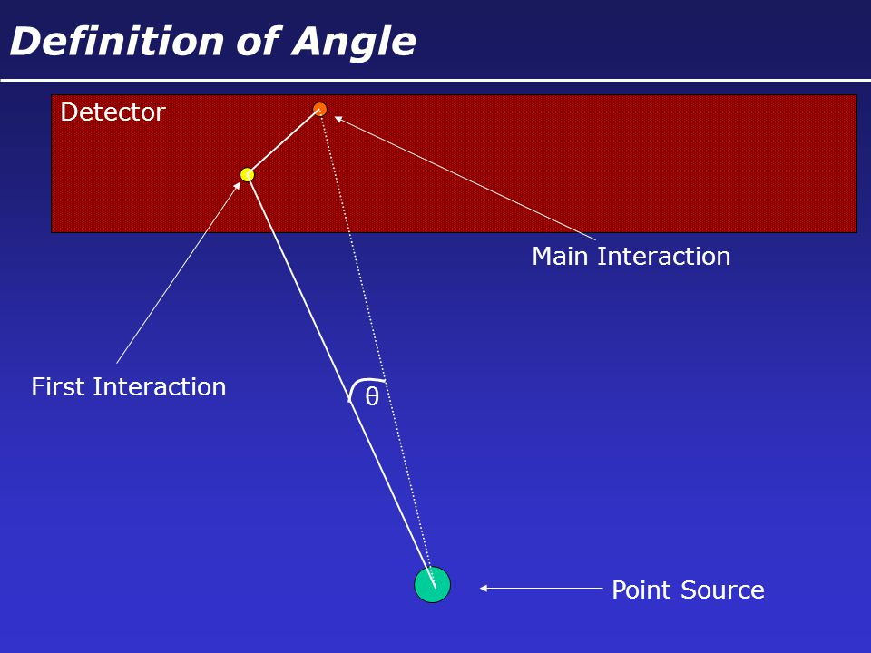 Point Source Detector First Interaction Main Interaction Definition of Angle θ