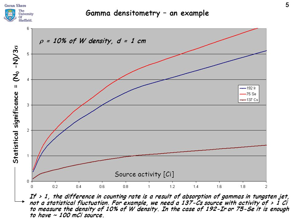 Gamma densitometry – an example Statistical significance = (N 0 -N)/3  Source activity [Ci] If > 1, the difference in counting rate is a result of ab