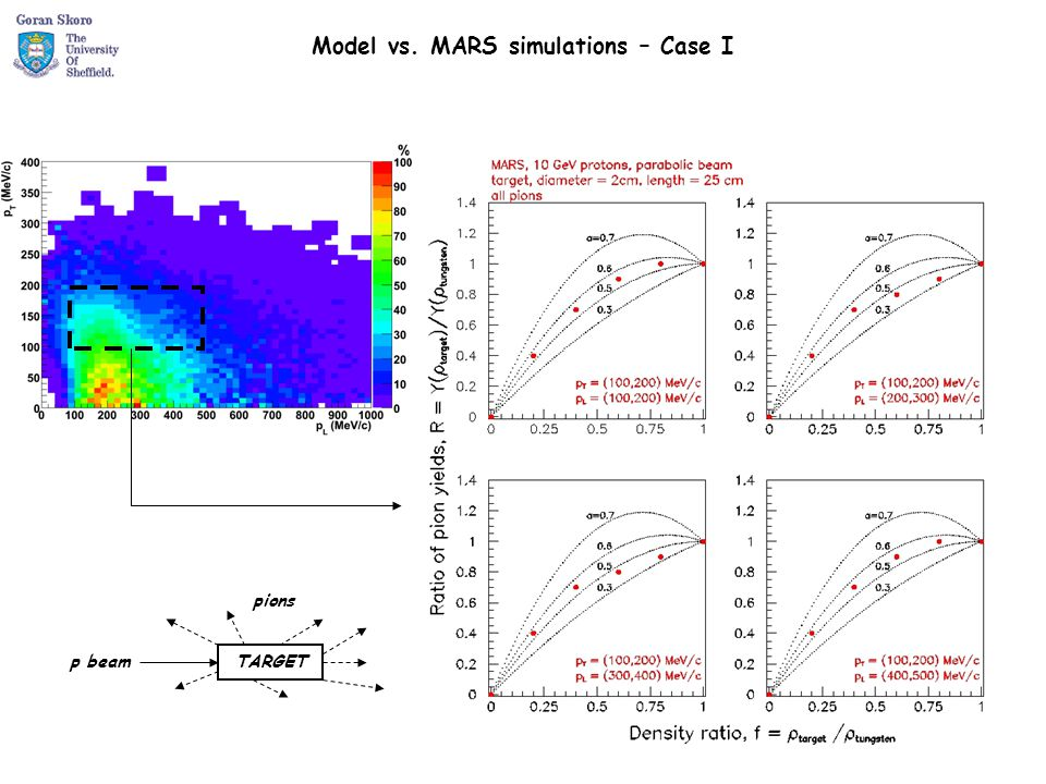 Model vs. MARS simulations – Case I TARGETp beam pions