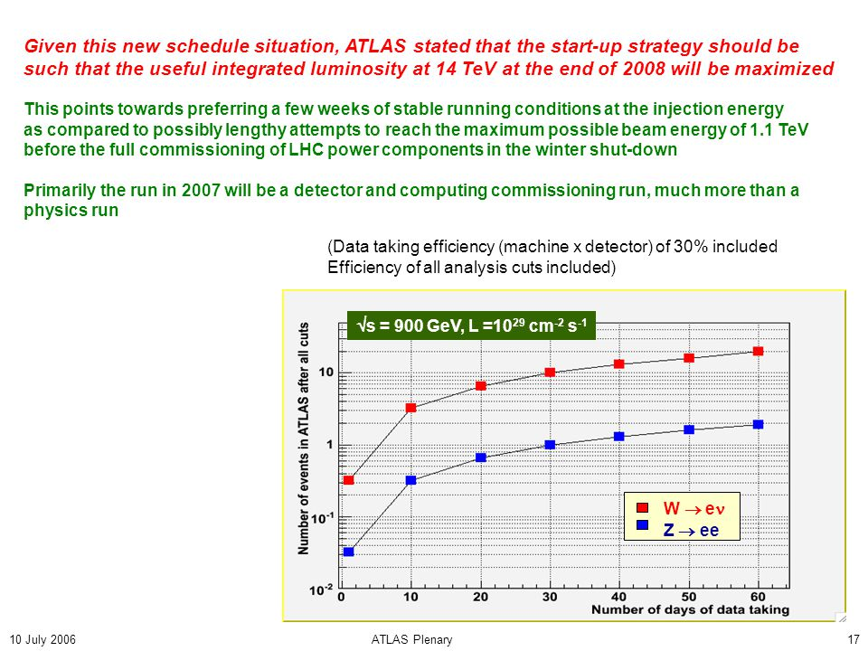 10 July 2006ATLAS Plenary17 W  e Z  ee (Data taking efficiency (machine x detector) of 30% included Efficiency of all analysis cuts included)  s = 900 GeV, L =10 29 cm -2 s -1 Given this new schedule situation, ATLAS stated that the start-up strategy should be such that the useful integrated luminosity at 14 TeV at the end of 2008 will be maximized This points towards preferring a few weeks of stable running conditions at the injection energy as compared to possibly lengthy attempts to reach the maximum possible beam energy of 1.1 TeV before the full commissioning of LHC power components in the winter shut-down Primarily the run in 2007 will be a detector and computing commissioning run, much more than a physics run