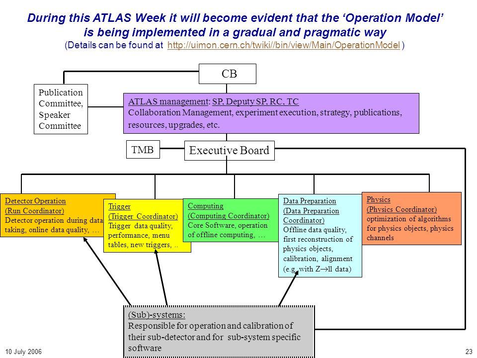 10 July 2006ATLAS Plenary23 Executive Board ATLAS management: SP, Deputy SP, RC, TC Collaboration Management, experiment execution, strategy, publications, resources, upgrades, etc.