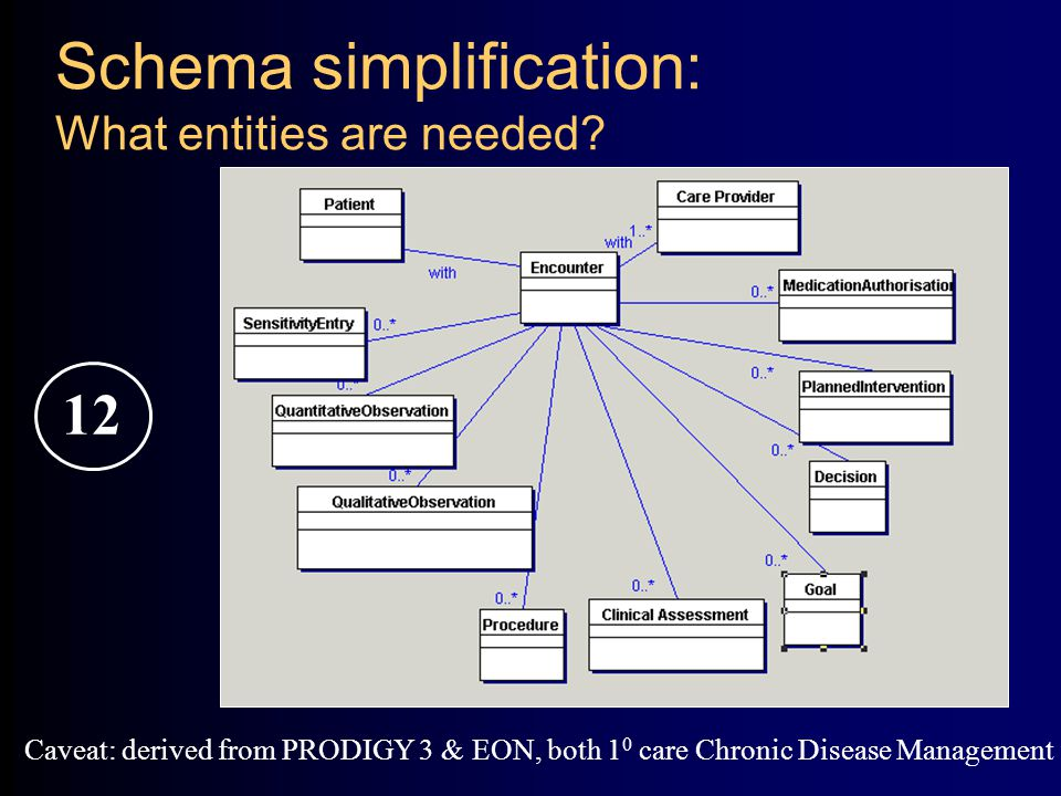 Schema simplification: What entities are needed.