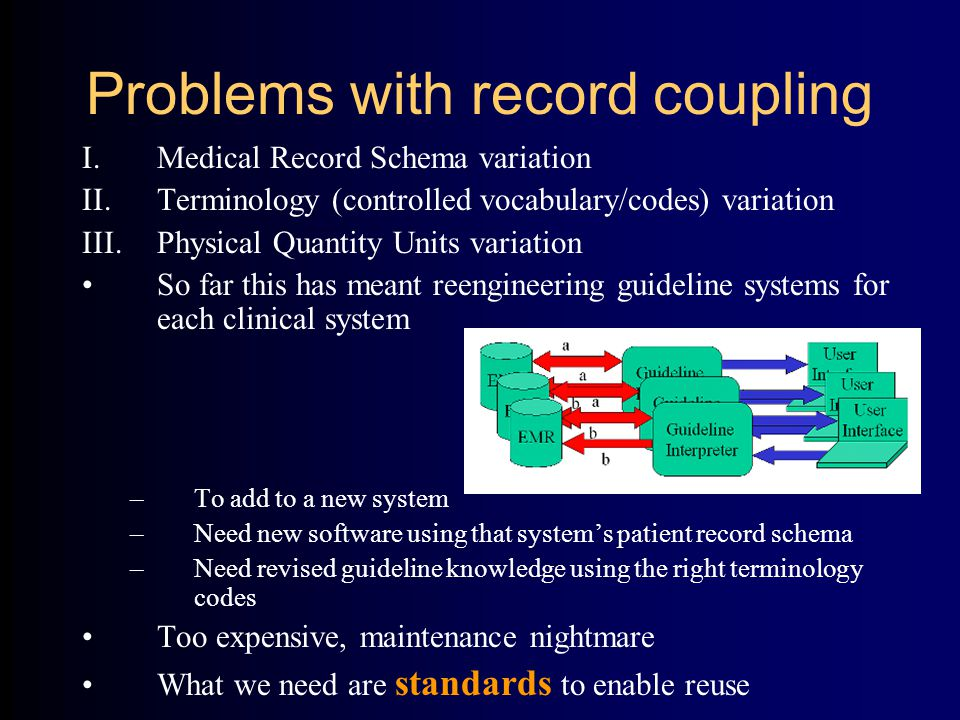 Problems with record coupling I.Medical Record Schema variation II.Terminology (controlled vocabulary/codes) variation III.Physical Quantity Units variation So far this has meant reengineering guideline systems for each clinical system –To add to a new system –Need new software using that system's patient record schema –Need revised guideline knowledge using the right terminology codes Too expensive, maintenance nightmare What we need are standards to enable reuse