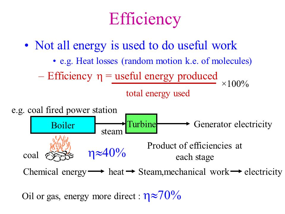 Efficiency Not all energy is used to do useful work e.g.