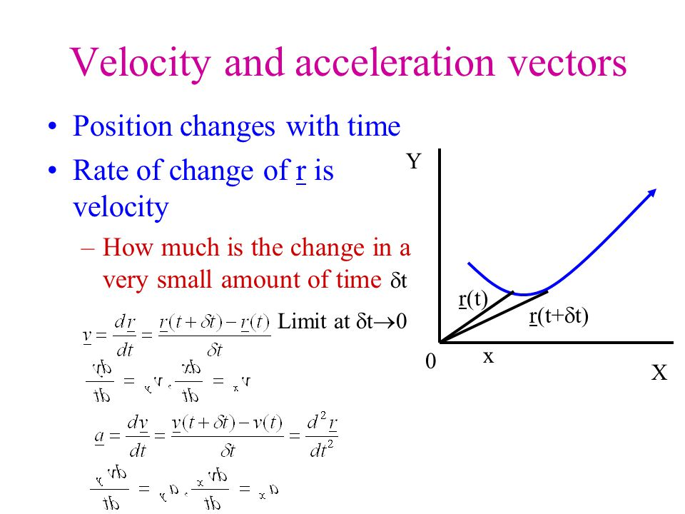 Velocity and acceleration vectors Position changes with time Rate of change of r is velocity –How much is the change in a very small amount of time  t 0 X Y x r(t) r(t+  t) Limit at  t  0