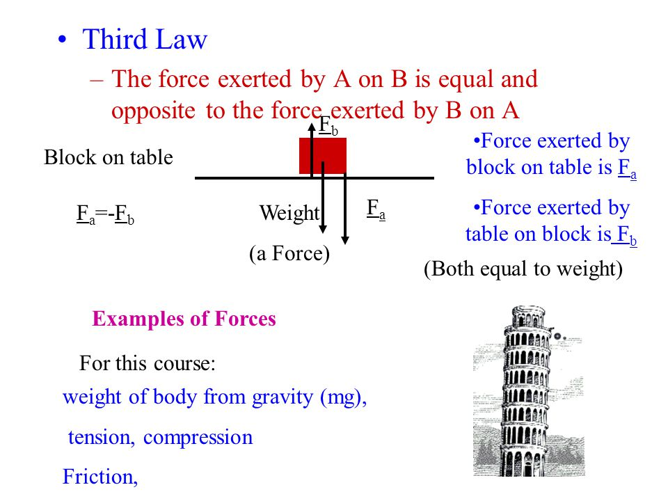Third Law –The force exerted by A on B is equal and opposite to the force exerted by B on A Block on table Weight (a Force) FbFb FaFa Force exerted by block on table is F a Force exerted by table on block is F b F a =-F b (Both equal to weight) Examples of Forces For this course: weight of body from gravity (mg), tension, compression Friction,