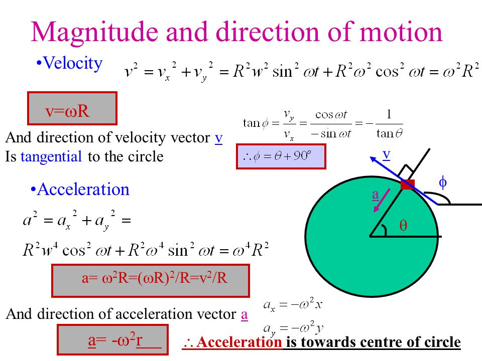 Magnitude and direction of motion And direction of velocity vector v Is tangential to the circle  v  And direction of acceleration vector a a Veloci