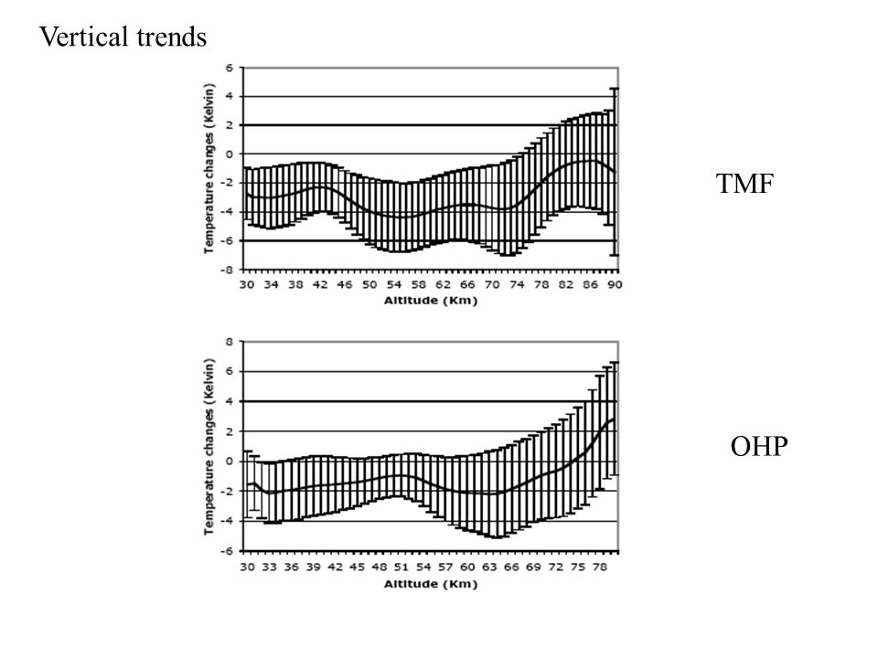 TMF OHP Vertical trends