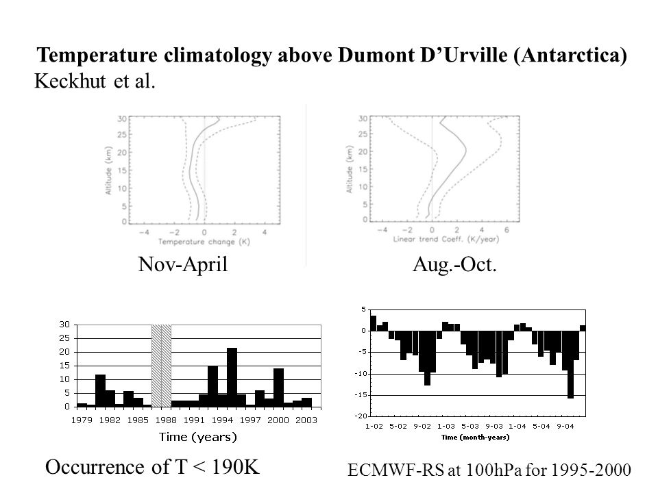 Temperature climatology above Dumont D'Urville (Antarctica) Keckhut et al.