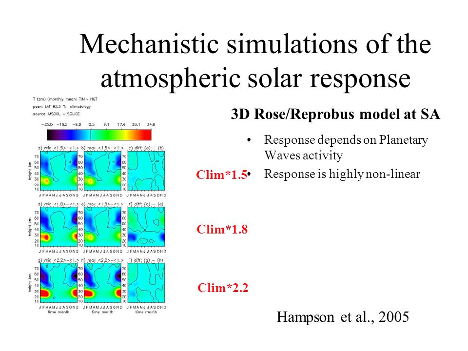 Mechanistic simulations of the atmospheric solar response Response depends on Planetary Waves activity Response is highly non-linear Clim*1.5 Clim*1.8 Clim*2.2 3D Rose/Reprobus model at SA Hampson et al., 2005