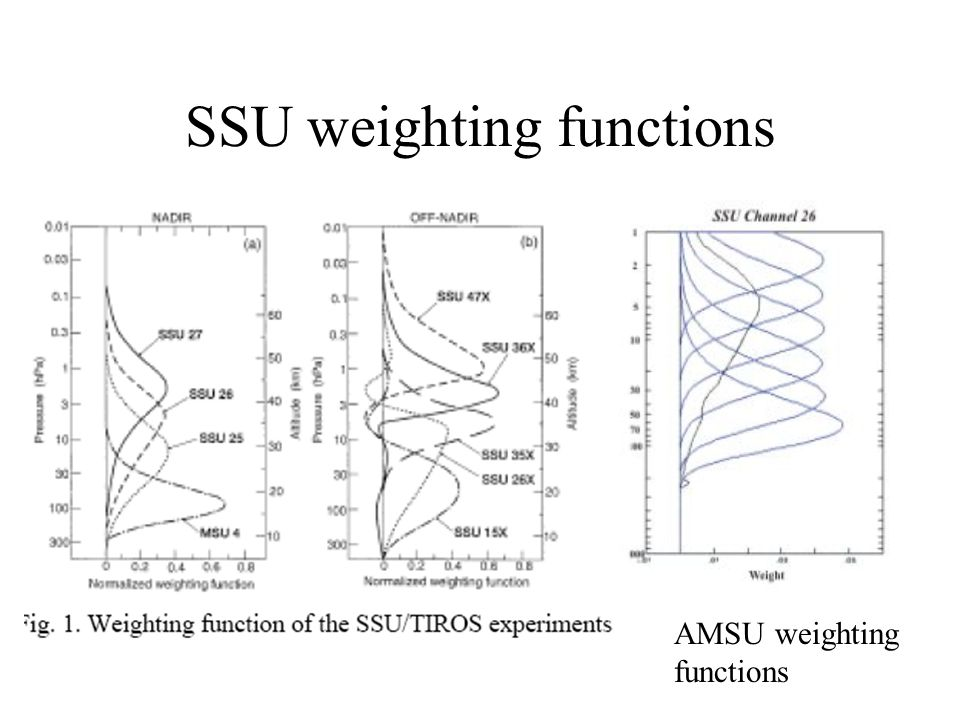 SSU weighting functions AMSU weighting functions