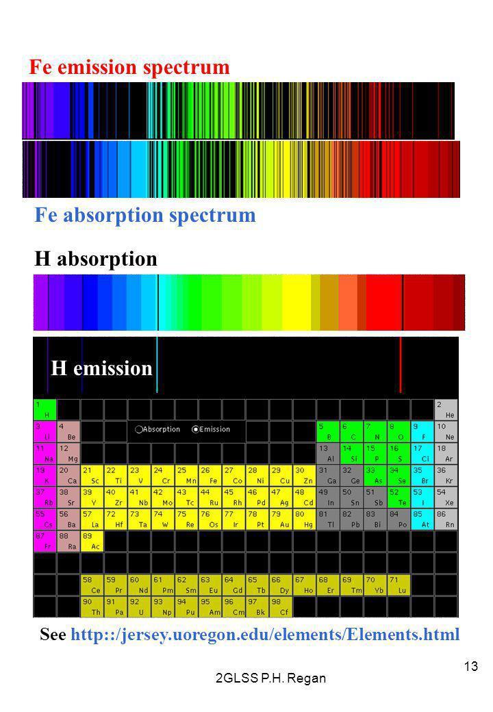 2GLSS P.H. Regan 13 See http::/jersey.uoregon.edu/elements/Elements.html Fe emission spectrum Fe absorption spectrum H absorption H emission