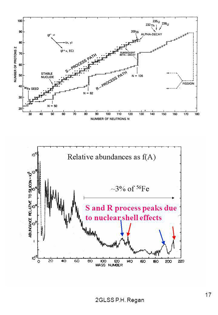 2GLSS P.H. Regan 17 S and R process peaks due to nuclear shell effects
