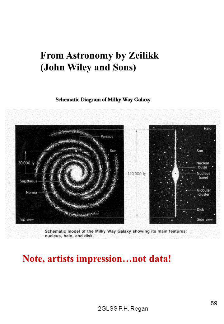 2GLSS P.H. Regan 59 From Astronomy by Zeilikk (John Wiley and Sons) Note, artists impression…not data!