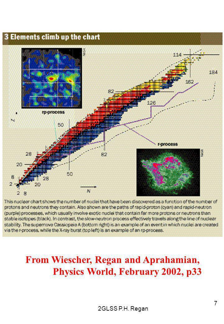 2GLSS P.H. Regan 7 From Wiescher, Regan and Aprahamian, Physics World, February 2002, p33