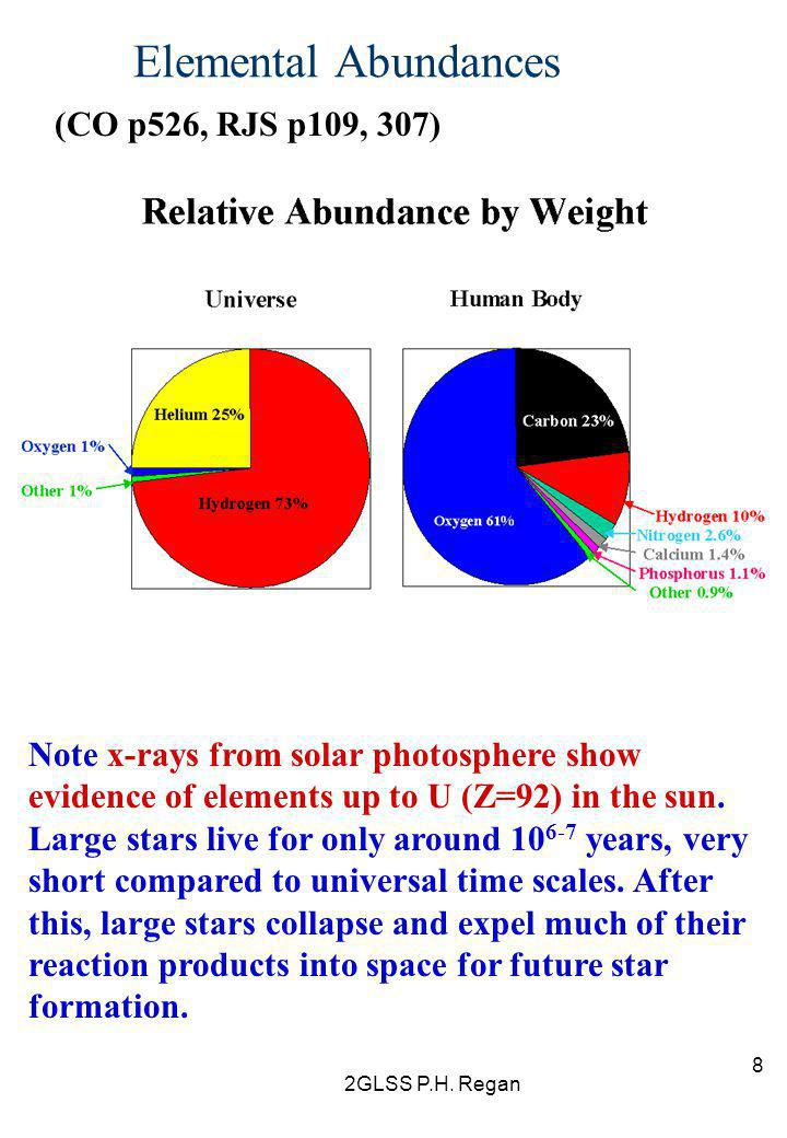 2GLSS P.H. Regan 8 Elemental Abundances (CO p526, RJS p109, 307) Note x-rays from solar photosphere show evidence of elements up to U (Z=92) in the su