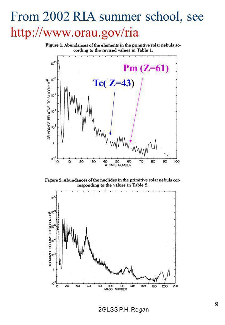 2GLSS P.H. Regan 9 From 2002 RIA summer school, see http://www.orau.gov/ria Tc( Z=43) Pm (Z=61)