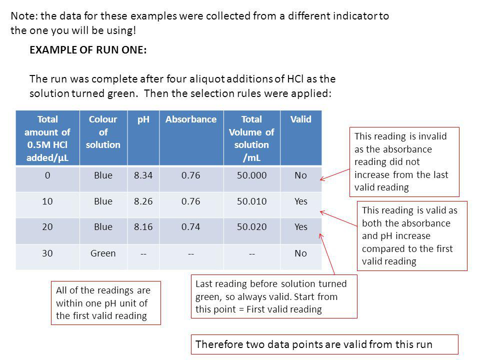 EXAMPLE OF RUN TWO: The run was complete after four aliquot additions of HCl as the solution turned green.