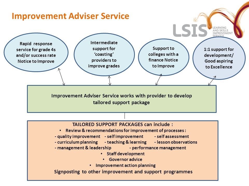 Improvement Adviser Service Rapid response service for grade 4s and/or success rate Notice to Improve Intermediate support for 'coasting' providers to