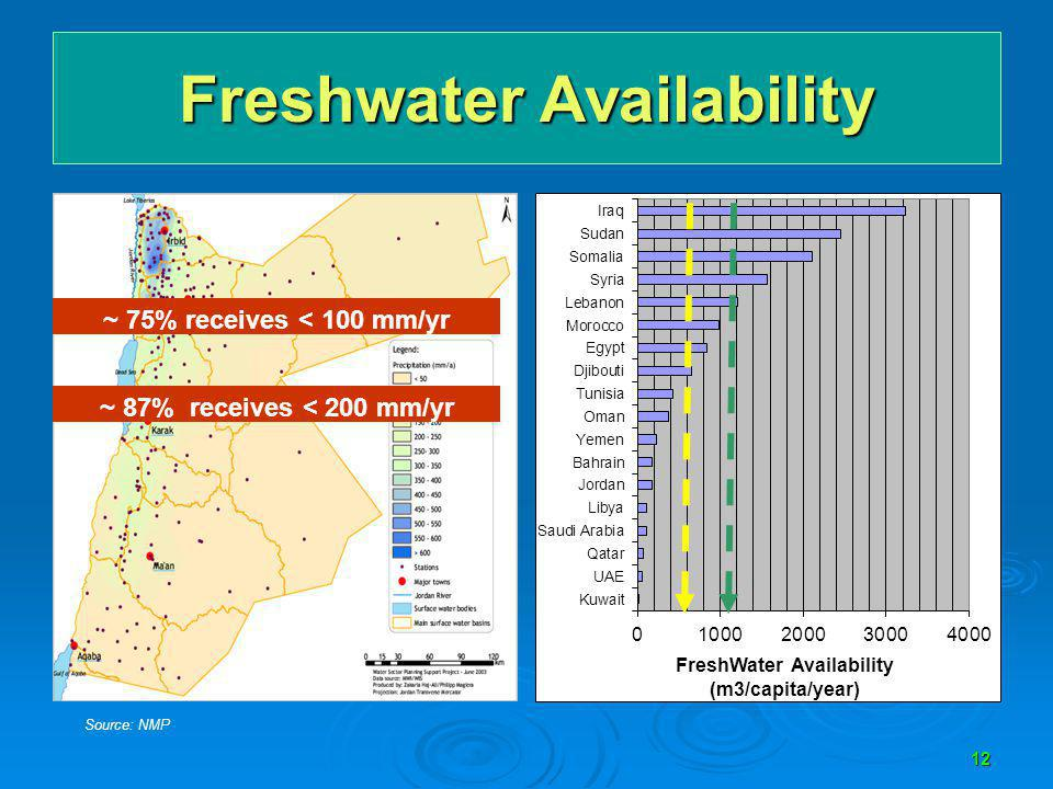 Freshwater Availability 12 ~ 87% receives < 200 mm/yr ~ 75% receives < 100 mm/yr Source: NMP