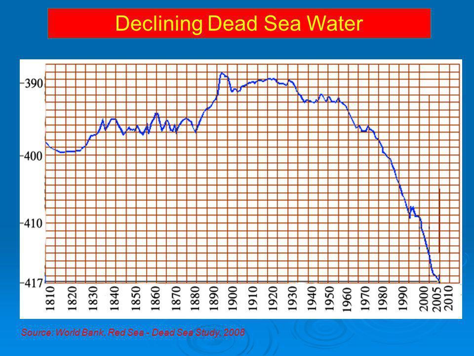 Declining Dead Sea Water Source: World Bank, Red Sea - Dead Sea Study, 2008