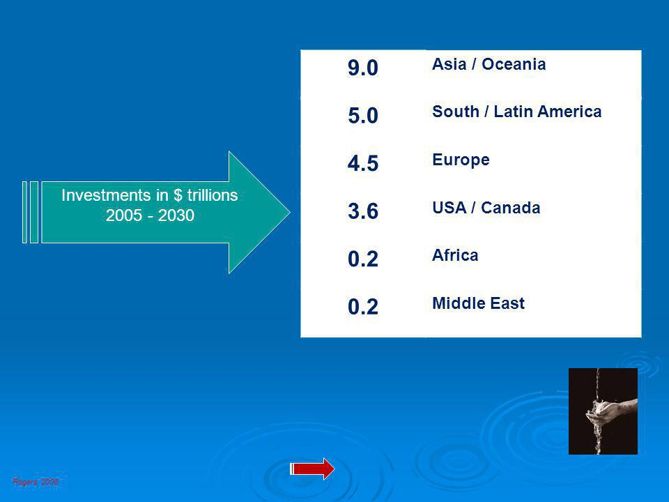 9.0 Asia / Oceania 5.0 South / Latin America 4.5 Europe 3.6 USA / Canada 0.2 Africa 0.2 Middle East Investments in $ trillions 2005 - 2030 Rogers, 2008