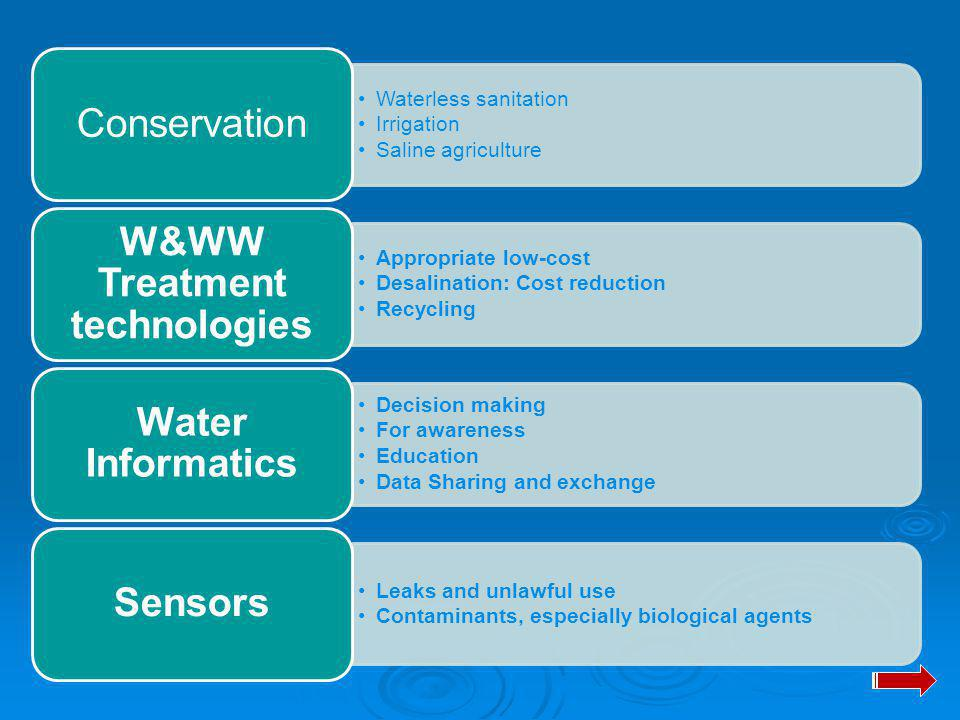Waterless sanitation Irrigation Saline agriculture Conservation Appropriate low-cost Desalination: Cost reduction Recycling W&WW Treatment technologies Decision making For awareness Education Data Sharing and exchange Water Informatics Leaks and unlawful use Contaminants, especially biological agents Sensors