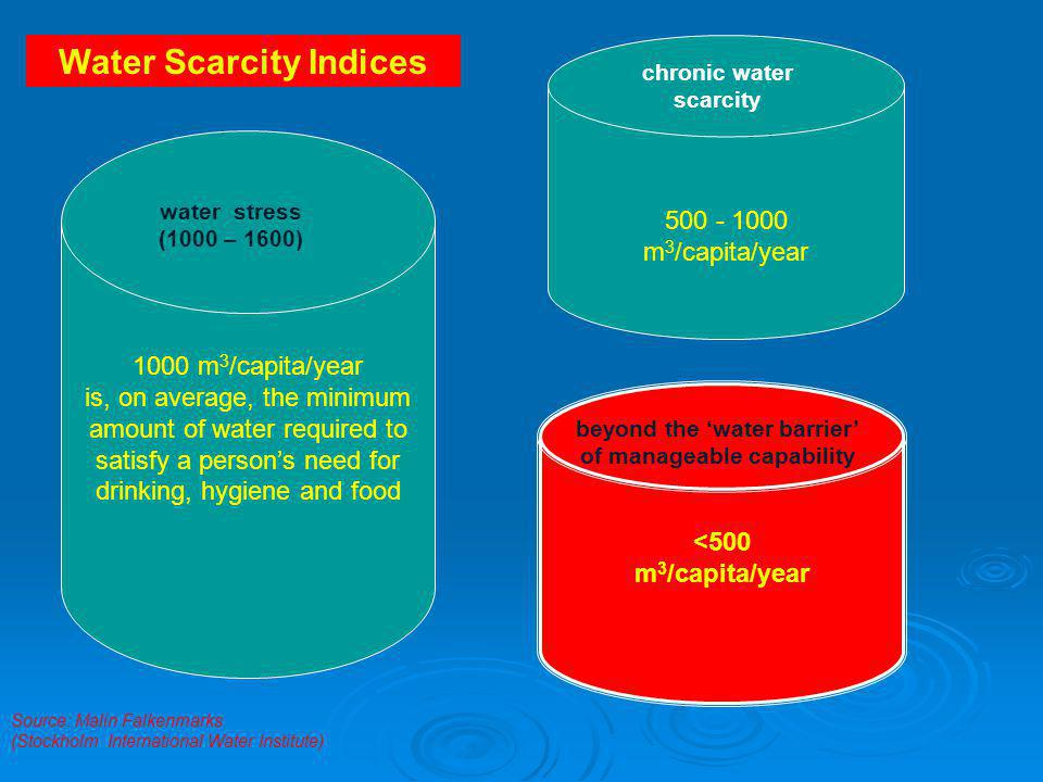500 - 1000 m 3 /capita/year Source: Malin Falkenmarks (Stockholm International Water Institute) Water Scarcity Indices 1000 m 3 /capita/year is, on average, the minimum amount of water required to satisfy a person's need for drinking, hygiene and food chronic water scarcity <500 m 3 /capita/year beyond the 'water barrier' of manageable capability water stress (1000 – 1600)