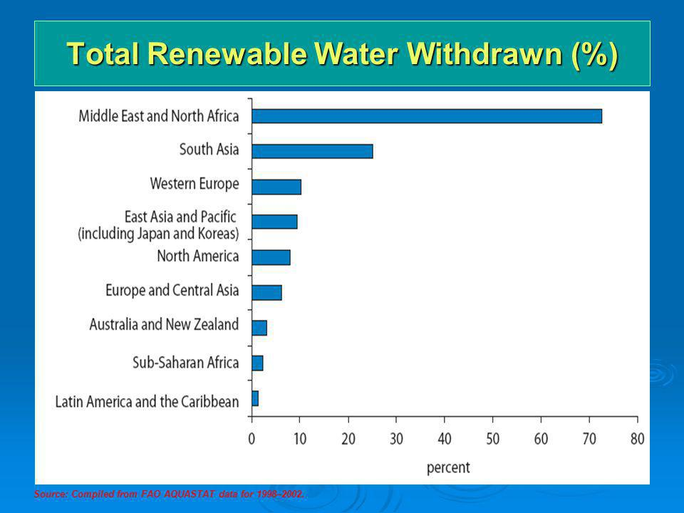 Total Renewable Water Withdrawn (%) Source: Compiled from FAO AQUASTAT data for 1998–2002.