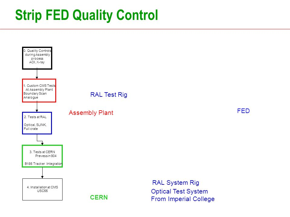 Strip FED Quality Control 1. Custom CMS Tests At Assembly Plant Boundary Scan Analogue 3.