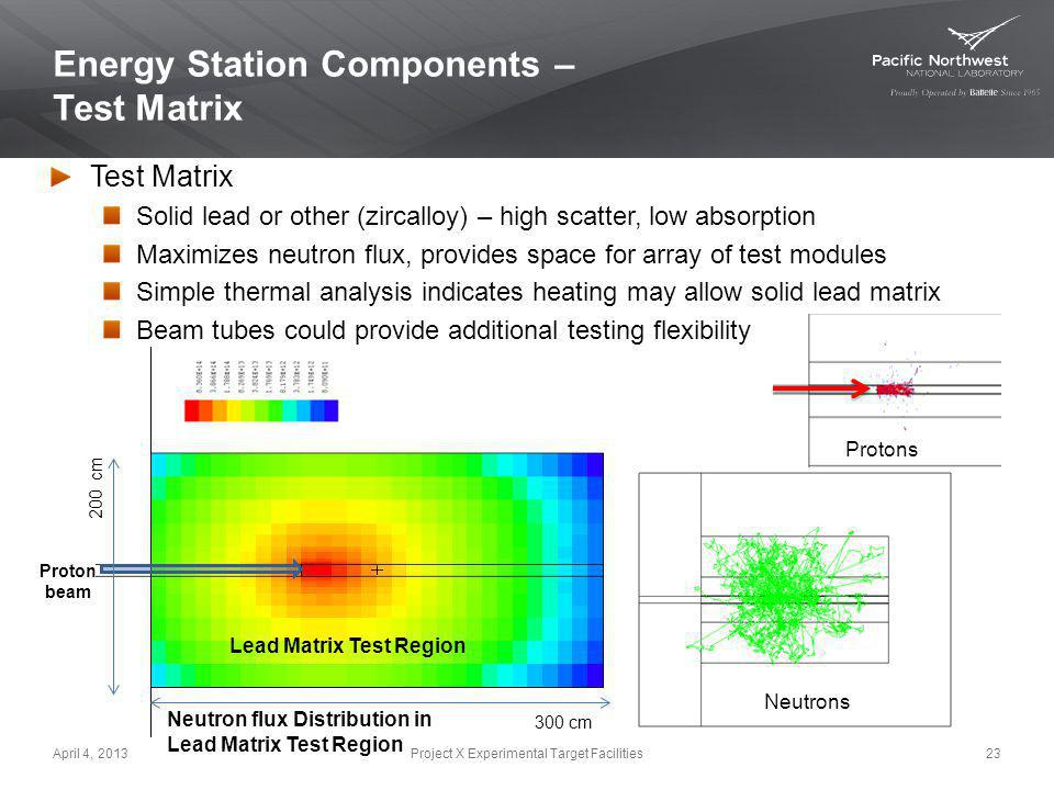 Energy Station Components – Test Matrix April 4, 201323Project X Experimental Target Facilities 200 cm 300 cm Proton beam Lead Matrix Test Region Neut