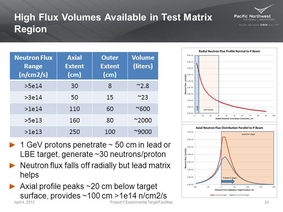 High Flux Volumes Available in Test Matrix Region Neutron Flux Range (n/cm2/s) Axial Extent (cm) Outer Extent (cm) Volume (liters) >5e14308~2.8 >3e145