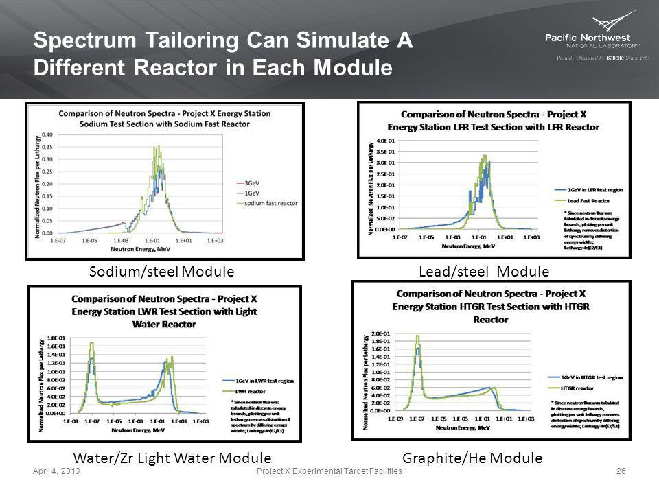 Spectrum Tailoring Can Simulate A Different Reactor in Each Module 26 Water/Zr Light Water ModuleGraphite/He Module Sodium/steel ModuleLead/steel Modu
