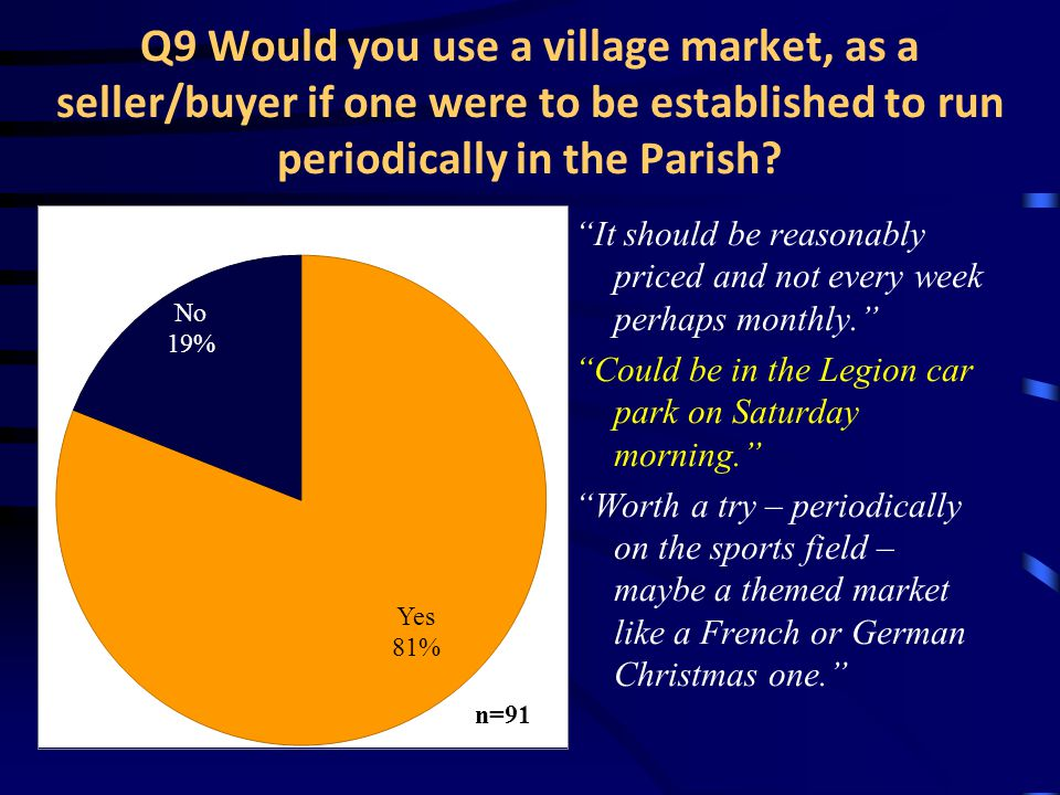 Q9 Would you use a village market, as a seller/buyer if one were to be established to run periodically in the Parish.