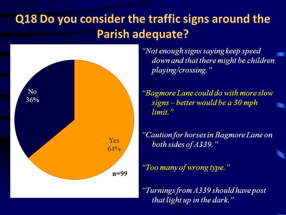Q18 Do you consider the traffic signs around the Parish adequate.