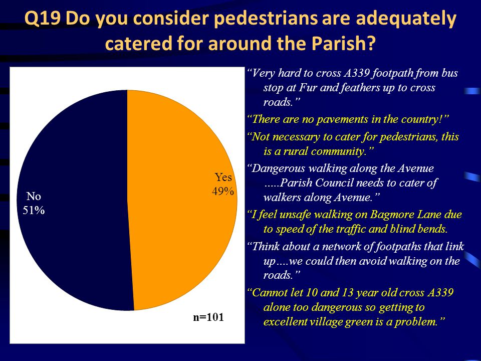 Q19 Do you consider pedestrians are adequately catered for around the Parish.