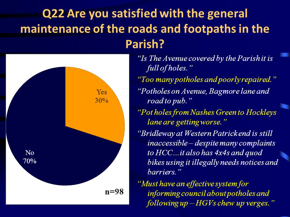 Q22 Are you satisfied with the general maintenance of the roads and footpaths in the Parish.