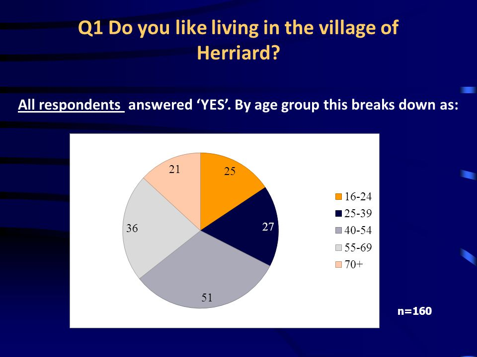 Q1 Do you like living in the village of Herriard. All respondents answered 'YES'.