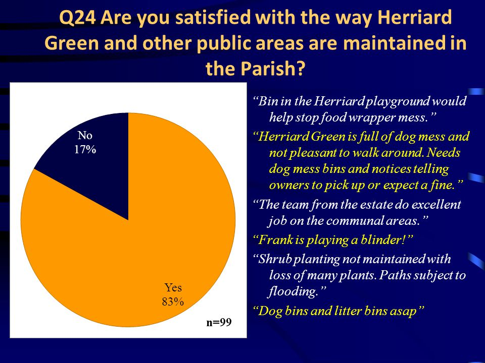 Q24 Are you satisfied with the way Herriard Green and other public areas are maintained in the Parish.