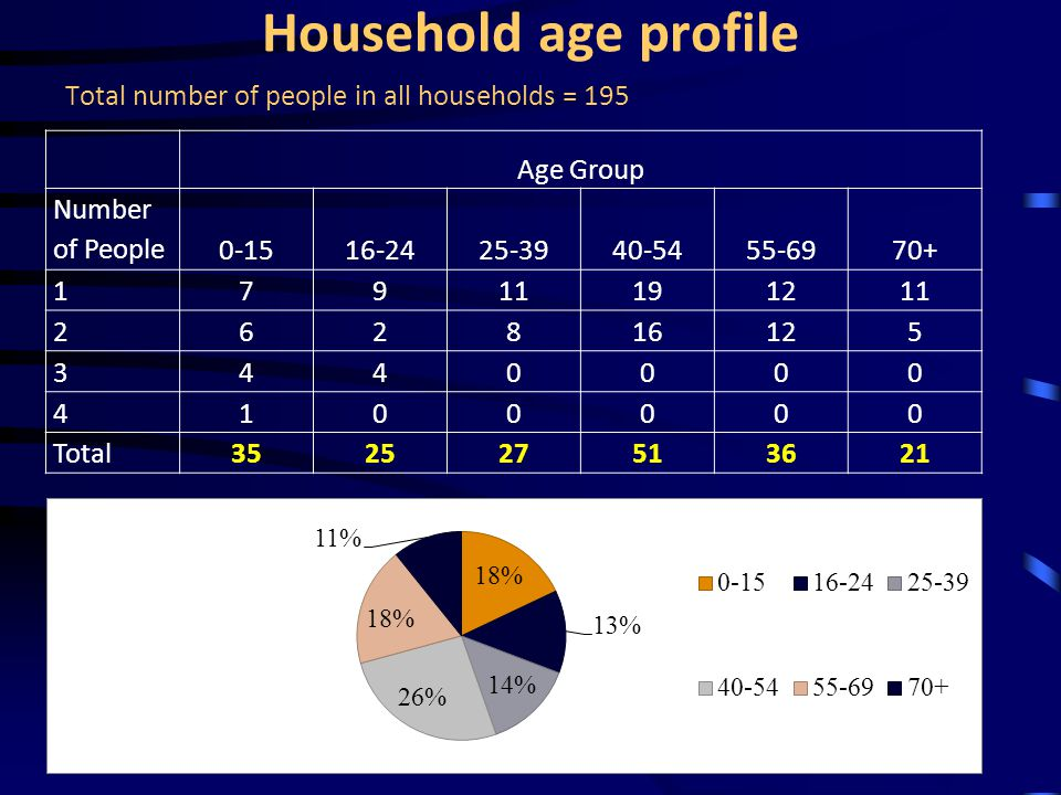 Household age profile Total number of people in all households = 195 Age Group Number of People 0-1516-2425-3940-5455-6970+ 1 7911191211 2 62816125 3 440000 4 100000 Total 352527513621