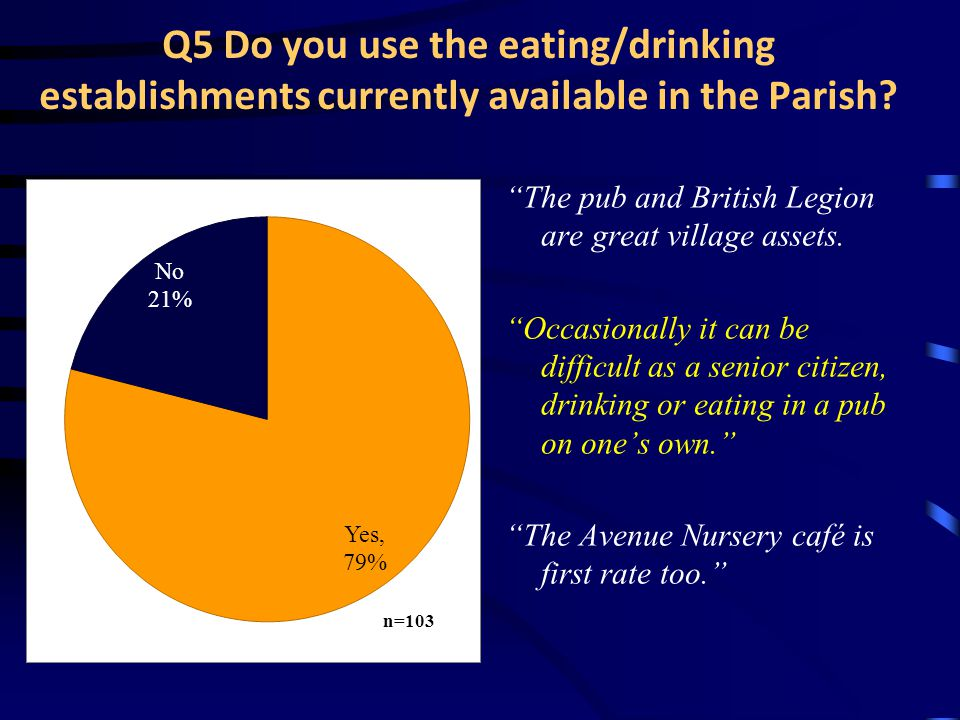 Q5 Do you use the eating/drinking establishments currently available in the Parish.