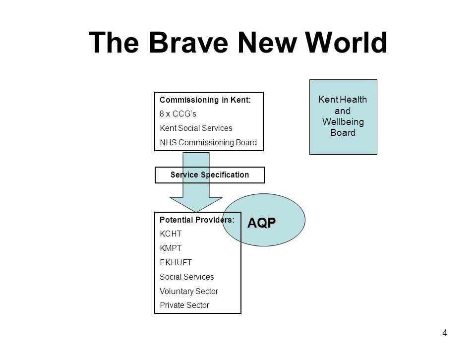 4 AQP The Brave New World Commissioning in Kent: 8 x CCG's Kent Social Services NHS Commissioning Board Potential Providers: KCHT KMPT EKHUFT Social Services Voluntary Sector Private Sector Service Specification Kent Health and Wellbeing Board