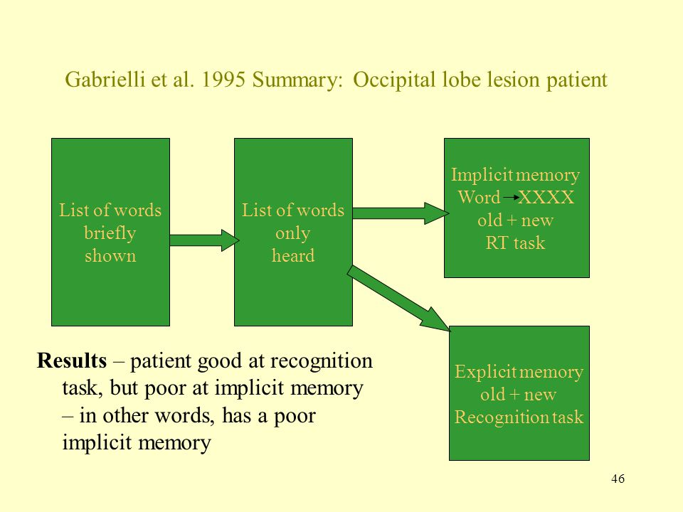 46 Gabrielli et al. 1995 Summary: Occipital lobe lesion patient Results – patient good at recognition task, but poor at implicit memory – in other wor