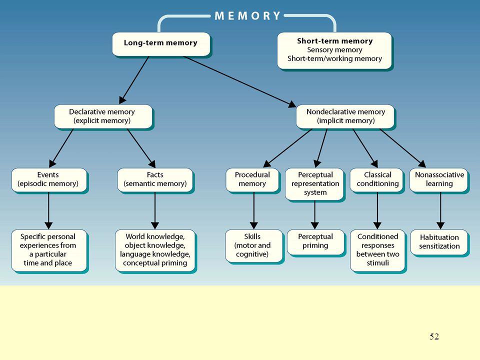 52 Summary of memory